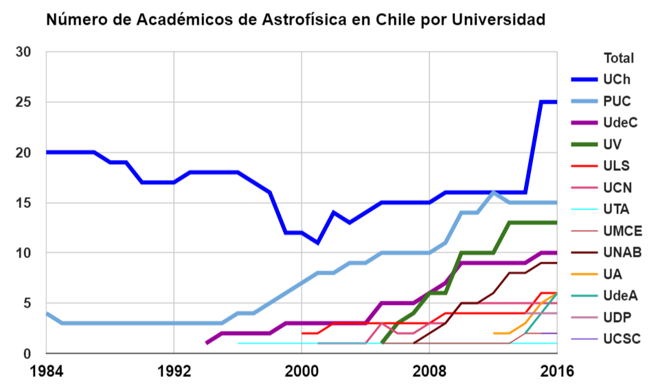 EvolucionAcademicos1984-2016zoom